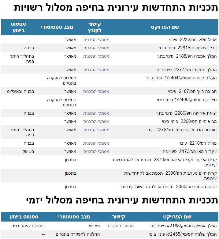 שמאי מקרקעין בחיפה