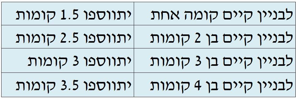 """תחשיב תמ""""א 38 רמת גן"""
