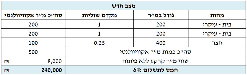 תשלום רשות מקרקעי ישראל