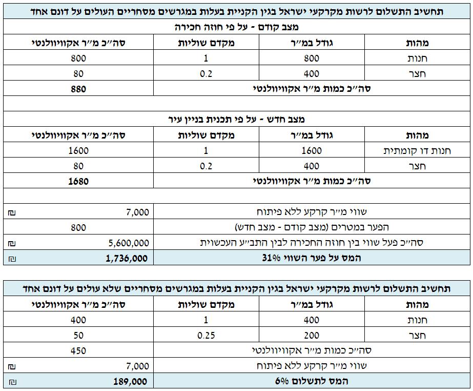 שמאי מקרקעין רשות מקרקעי ישראל עסקי